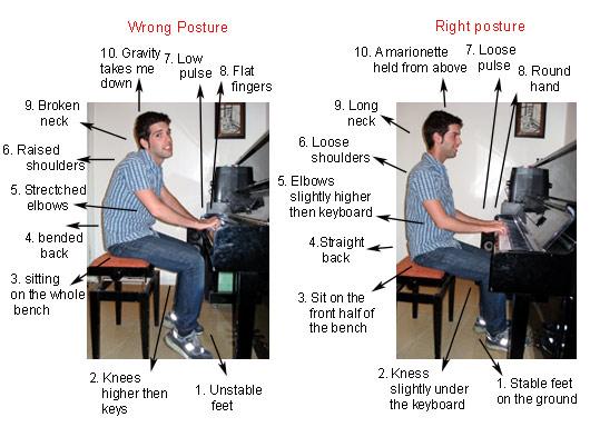 pianoposture